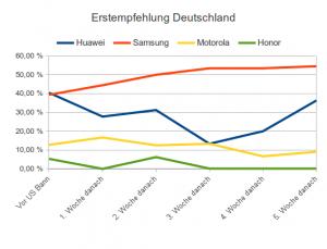 Empfehlungsverhalten Android-Smartphones in deutschen Elektronikmärkten