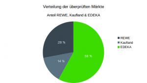 Diagramm zur Verteilung der besuchten Märkte