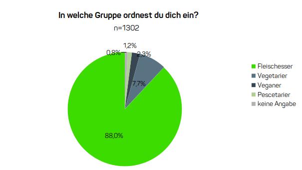 Diagramm zum Essverhalten der Deutschen