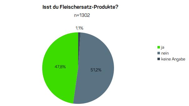 Umfrageergebnis zu Fleischersatz-Produkten: Knapp die Hälfte der Shopper konsumiert Fleischersatzprodukte