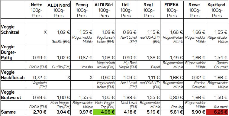 Sortimentsanalyse in Discounter und Supermarkt: Die Grafik zeigt die günstigsten Preise für Fleischersatz-Produkte im Vergleich