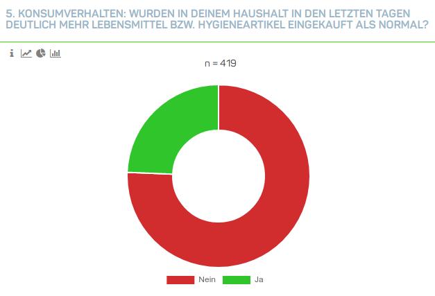 Grafik zum Hamsterkauf der deutschen Konsumenten.