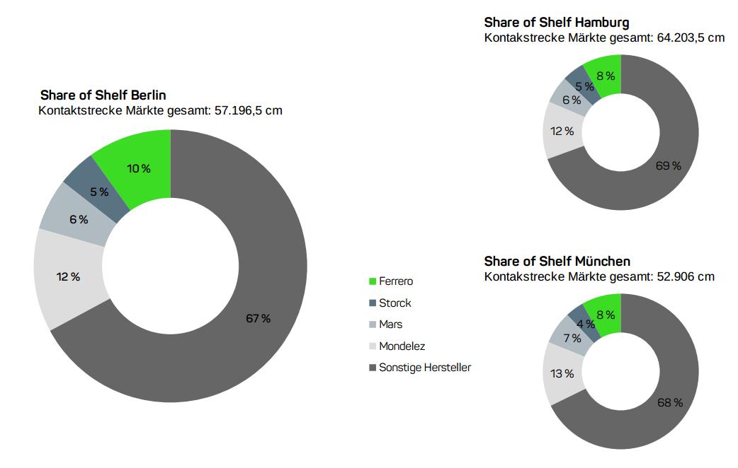 Share of Shelf im Schokoladensortiment: Präsenz im Regal in Berlin, München und Hamburg